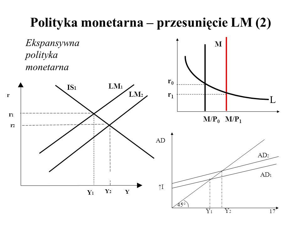 17 Polityka monetarna – przesunięcie LM (2) LM 2 Y2Y2 r2r2 r Y IS 1 LM 1 Y1Y1 r1r1 M M/P 0 M/P 1 r0r1r0r1 L AD 2 I Y2Y2 AD AD 1 45° Y1Y1 Ekspansywna p