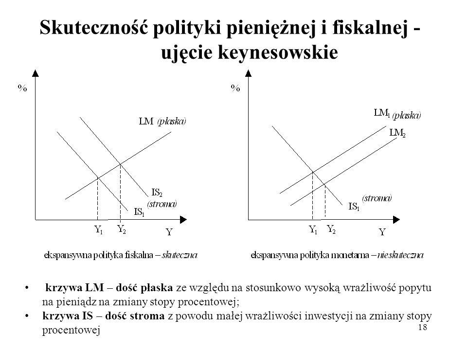 18 Skuteczność polityki pieniężnej i fiskalnej - ujęcie keynesowskie krzywa LM – dość płaska ze względu na stosunkowo wysoką wrażliwość popytu na pien