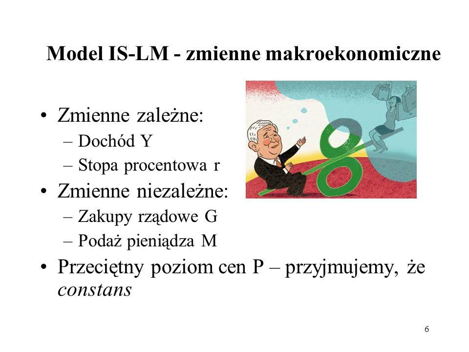6 Model IS-LM - zmienne makroekonomiczne Zmienne zależne: –Dochód Y –Stopa procentowa r Zmienne niezależne: –Zakupy rządowe G –Podaż pieniądza M Przec