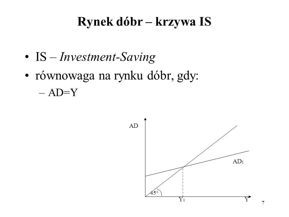8 IS – zależności między zmiennymi_1 (1)Y = C + I + G – tożsamość dochodu (2)C = Ca + ksk*(1-t)*Y – funkcja konsumpcji (3) I = Ia – w i *r – funkcja inwestycji Ia – inwestycje autonomiczne w i – współczynnik informujący, o ile obniżą się inwestycje jeśli stopa procentowa wzrośnie o 1 punkt % (4) G=Ga r IIaIa I = I a – w i *r