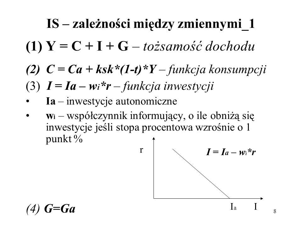 9 IS – zależności między zmiennymi_2 Y = C a + ksk*(1-t)*Y + I a – w i *r + G a Y = *(C a +I a +G a -w i *r) Krzywa IS – prezentuje wszystkie kombinacje stopy procentowej (r) i dochodu (Y), które spełniają tożsamość dochodu, funkcję konsumpcji, inwestycji.