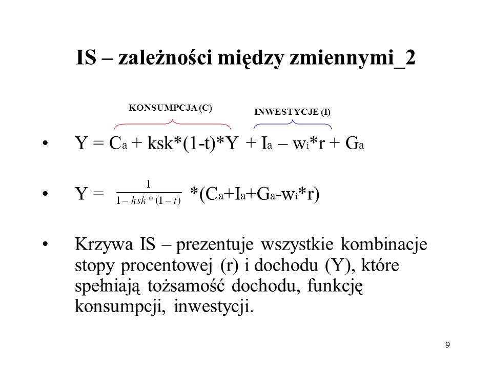 9 IS – zależności między zmiennymi_2 Y = C a + ksk*(1-t)*Y + I a – w i *r + G a Y = *(C a +I a +G a -w i *r) Krzywa IS – prezentuje wszystkie kombinac