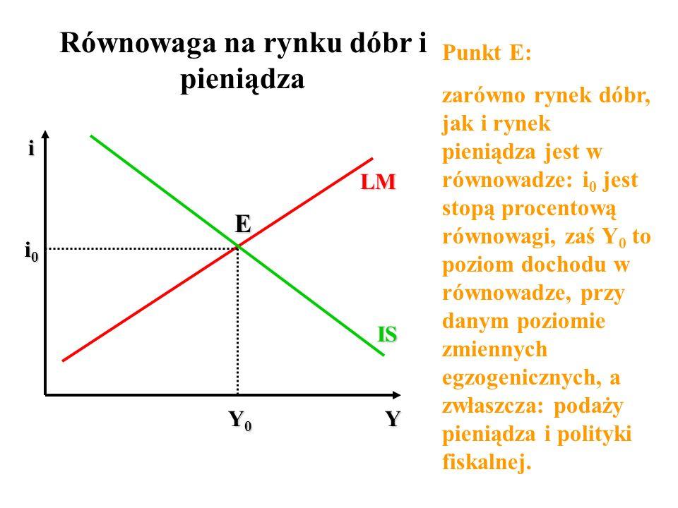 Równowaga na rynku dóbr i pieniądza LM IS Punkt E: zarówno rynek dóbr, jak i rynek pieniądza jest w równowadze: i 0 jest stopą procentową równowagi, z