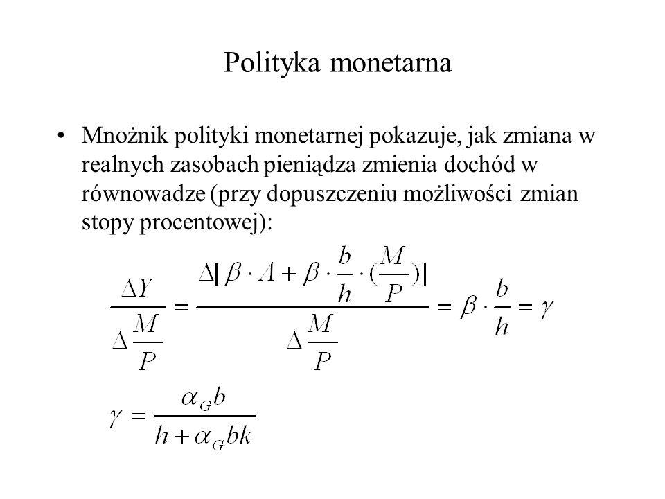 Polityka monetarna Mnożnik polityki monetarnej pokazuje, jak zmiana w realnych zasobach pieniądza zmienia dochód w równowadze (przy dopuszczeniu możli