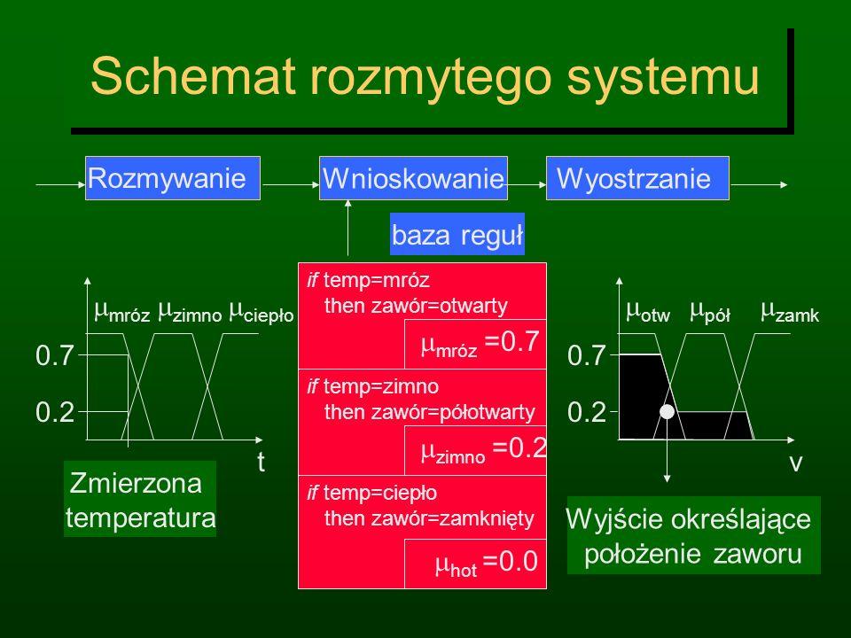 5. Wyostrzanie Oblicz ostrą wartość lub decyzję używając np. metody środka ciężkości Center of Gravity (COG) h 1 0 konkl (h) COG 73 Dla zbiorów dyskre