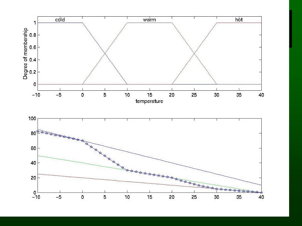 Schemat rozmytego systemu Rozmywanie Wnioskowanie Wyostrzanie t mróz zimno ciepło Zmierzona temperatura 0.2 0.7 if temp=mróz then zawór=otwarty if tem