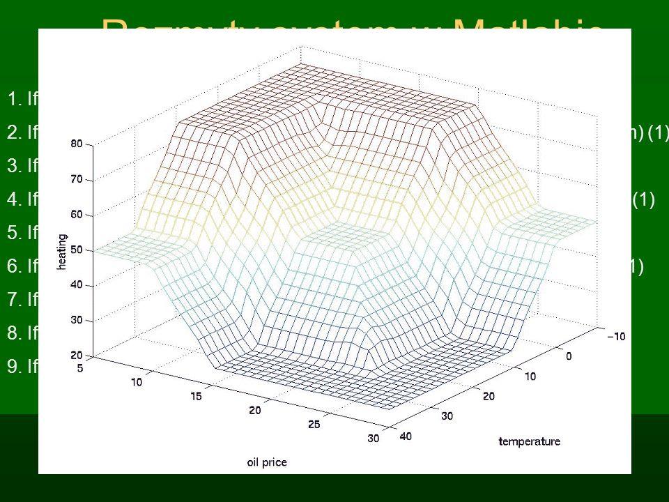 Reguły Takagi-Sugeno Reguły Mamdani: wynikiem jest zbiór rozmyty B IF X 1 = A 1 i X 2 =A 2 … X n = A n Then Y = B Reguły TS: wynikiem jest funkcja f(x
