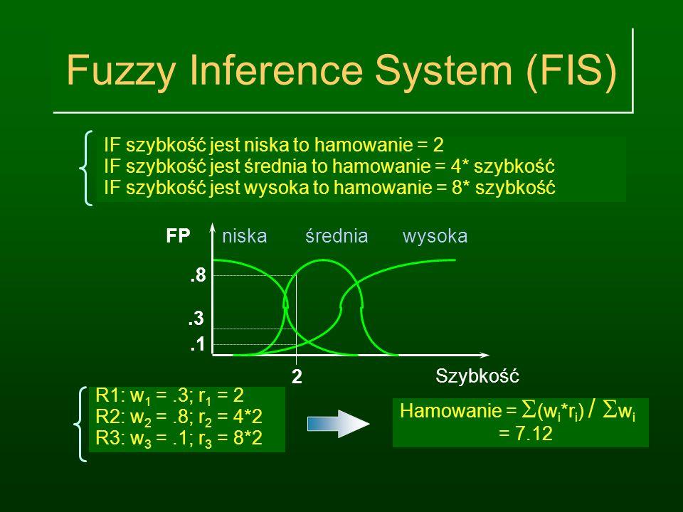 Rozmyty system w Matlabie rulelist=[ 1 1 3 1 1 1 2 3 1 1 1 3 2 1 1 2 1 3 1 1 2 2 2 1 1 2 3 1 1 1 3 1 2 1 1 3 2 3 1 1 3 3 3 1 1]; fis=addrule(fis,rulel