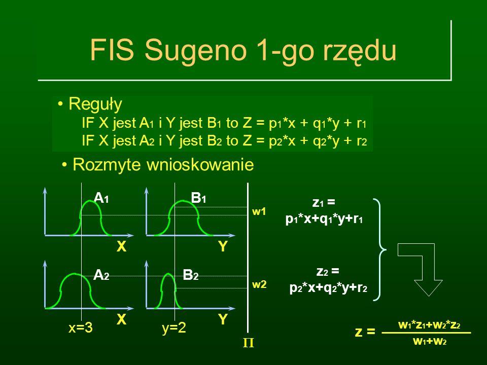 Fuzzy Inference System (FIS) IF szybkość jest niska to hamowanie = 2 IF szybkość jest średnia to hamowanie = 4* szybkość IF szybkość jest wysoka to ha