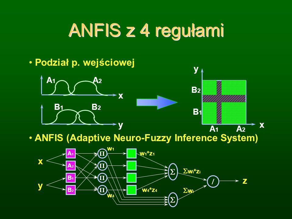 ANFIS Wnioskowanie A1A1 B1B1 A2A2 B2B2 w1 w2 z 1 = p 1 *x+q 1 *y+r 1 z 2 = p 2 *x+q 2 *y+r 2 z = w 1 +w 2 w 1 *z 1 +w 2 *z 2 x y ANFIS (Adaptive Neuro