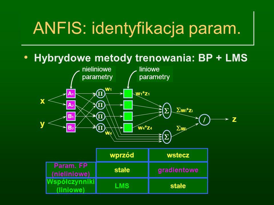 ANFIS z 4 regułami ANFIS (Adaptive Neuro-Fuzzy Inference System) A1A1 A2A2 B1B1 B2B2 x y w1w1 w4w4 w 1 *z 1 w 4 *z 4 w i *z i w i z Podział p. wejścio
