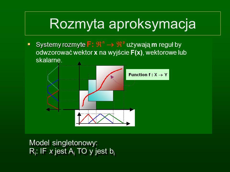 Reguły FMR i FIR FMR, Fuzzy Mapping Rules. Zależność funkcjonalna, rozmyte grafy, aproksymacja. Model rozmyty: zbiór reguł FMR. FIR, Fuzzy Implication