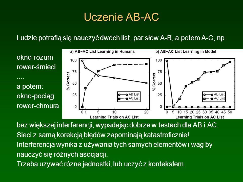 Uczenie AB-AC Ludzie potrafią się nauczyć dwóch list, par słów A-B, a potem A-C, np. okno-rozum rower-śmieci.... a potem: okno-pociąg rower-chmura bez