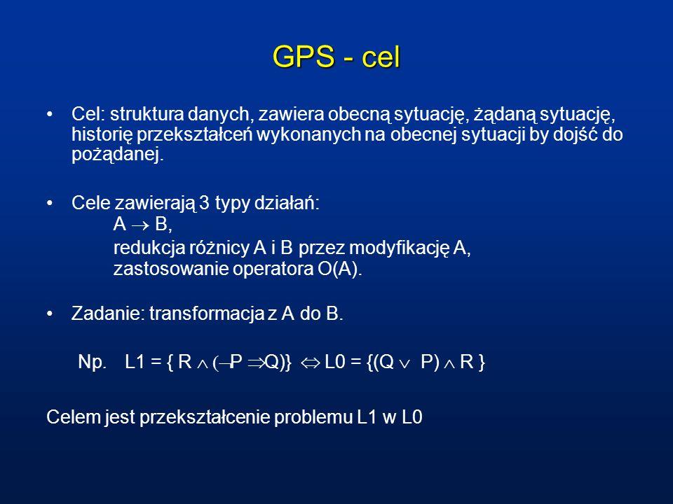 GPS - cel Cel: struktura danych, zawiera obecną sytuację, żądaną sytuację, historię przekształceń wykonanych na obecnej sytuacji by dojść do pożądanej