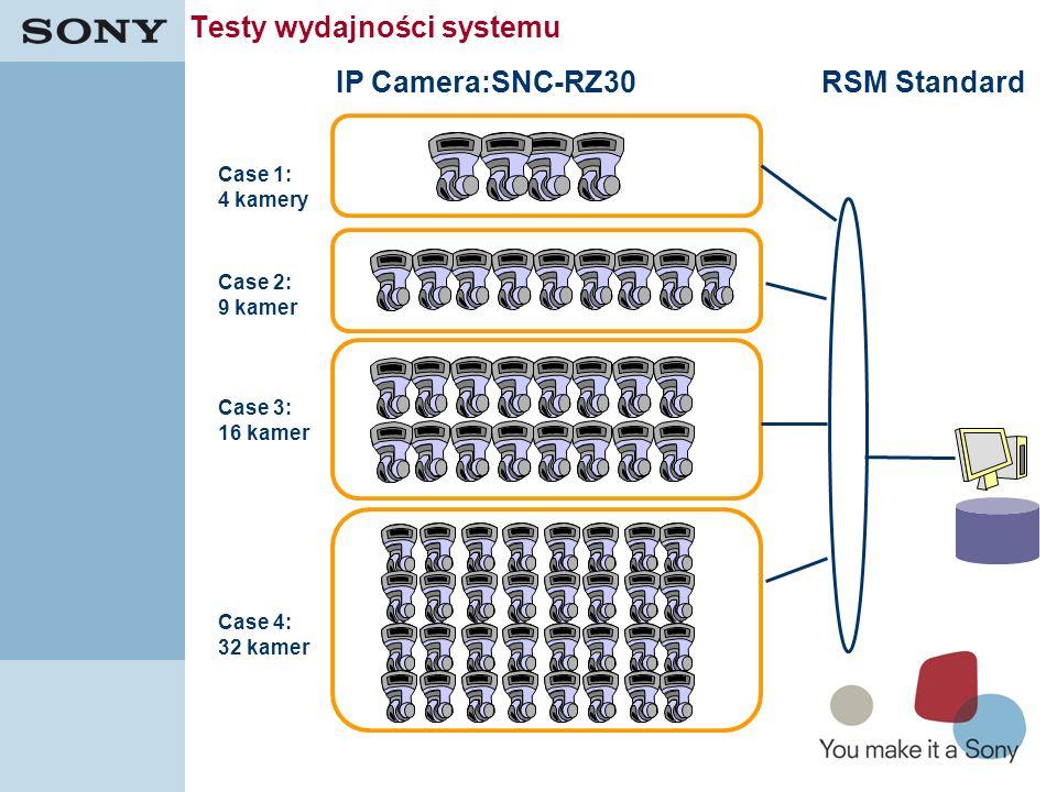 31 Testy wydajności systemu IP Camera:SNC-RZ30RSM Standard Case 1: 4 kamery Case 2: 9 kamer Case 3: 16 kamer Case 4: 32 kamer