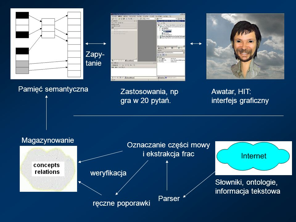 Awatar, HIT: interfejs graficzny Magazynowanie Zastosowania, np gra w 20 pytań. Zapy- tanie Pamięć semantyczna Parser Oznaczanie części mowy i ekstrak