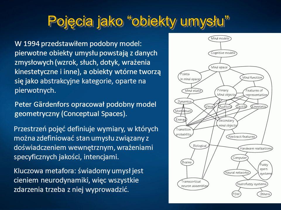 Pojęcia jako obiekty umysłu W 1994 przedstawiłem podobny model: pierwotne obiekty umysłu powstają z danych zmysłowych (wzrok, słuch, dotyk, wrażenia k