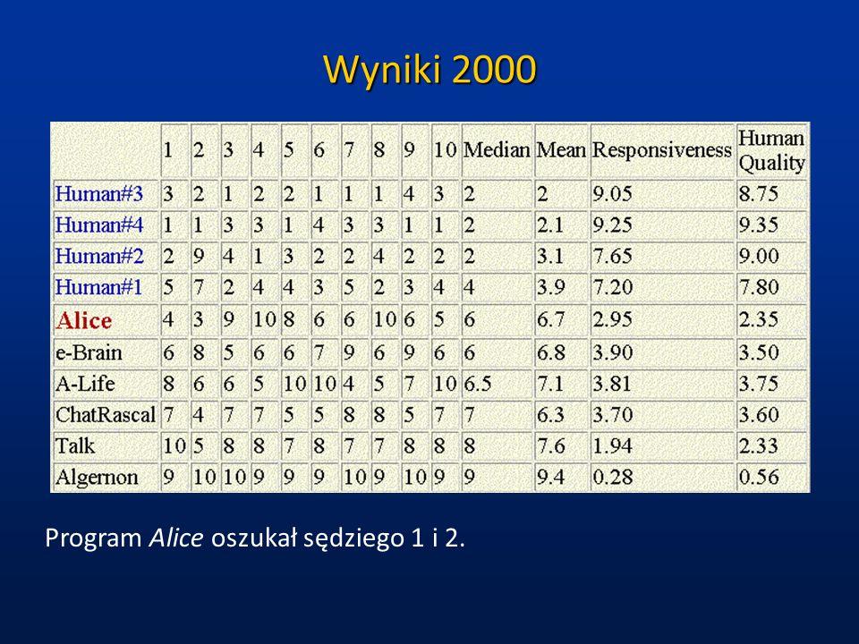 Wyniki 2000 Program Alice oszukał sędziego 1 i 2.