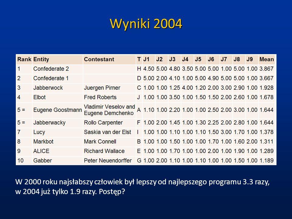 Wyniki 2004 W 2000 roku najsłabszy człowiek był lepszy od najlepszego programu 3.3 razy, w 2004 już tylko 1.9 razy. Postęp?