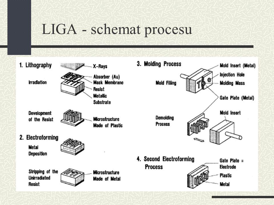 LIGA - schemat procesu