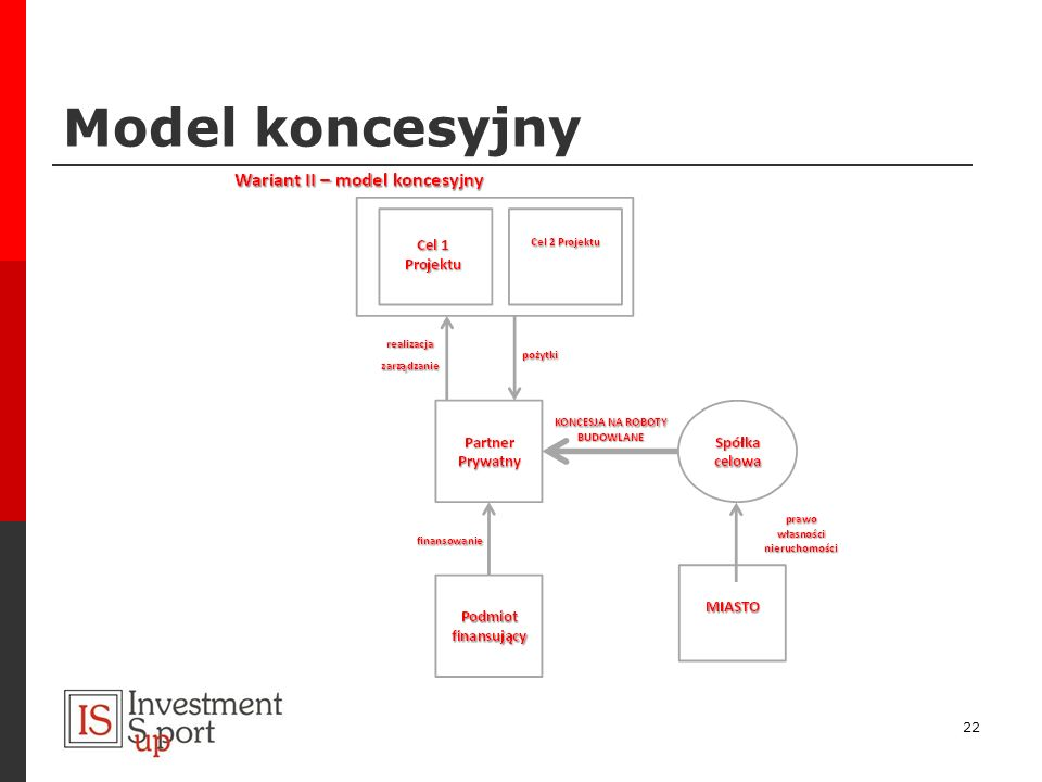 Model koncesyjny 22