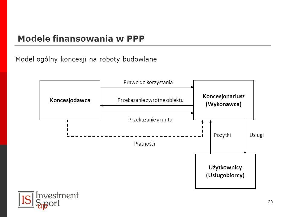 Modele finansowania w PPP 23 Model ogólny koncesji na roboty budowlane Koncesjodawca Koncesjonariusz (Wykonawca) Użytkownicy (Usługobiorcy) Prawo do k