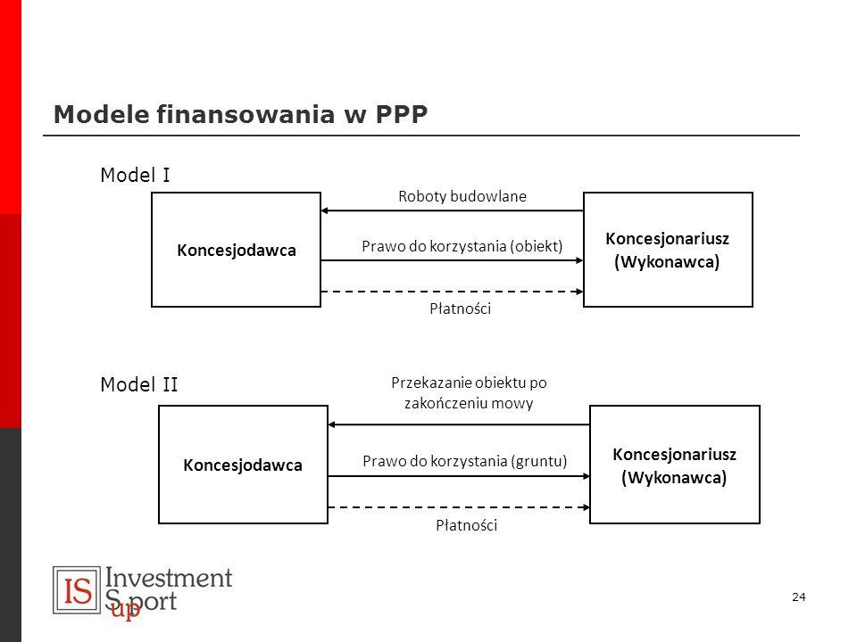Modele finansowania w PPP 24 Model I Koncesjodawca Koncesjonariusz (Wykonawca) Prawo do korzystania (obiekt) Roboty budowlane Płatności Koncesjodawca