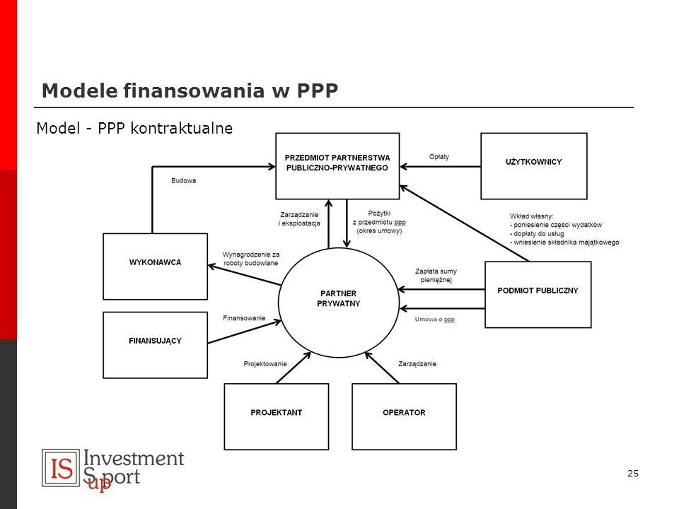 Modele finansowania w PPP 25 Model - PPP kontraktualne