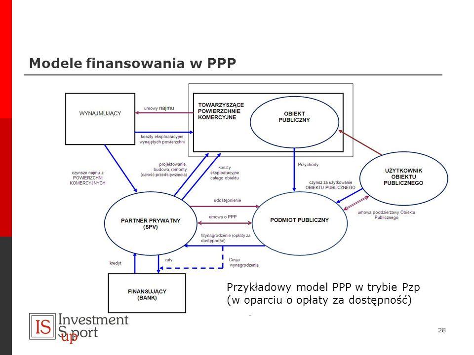 Modele finansowania w PPP 28 Przykładowy model PPP w trybie Pzp (w oparciu o opłaty za dostępność)