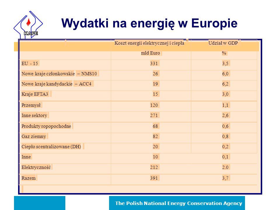 The Polish National Energy Conservation Agency Priorytety Wspólnoty Europejskiej n Priorytety Strategii Zrównoważonego Rozwoju: –Rozwój gospodarczy.