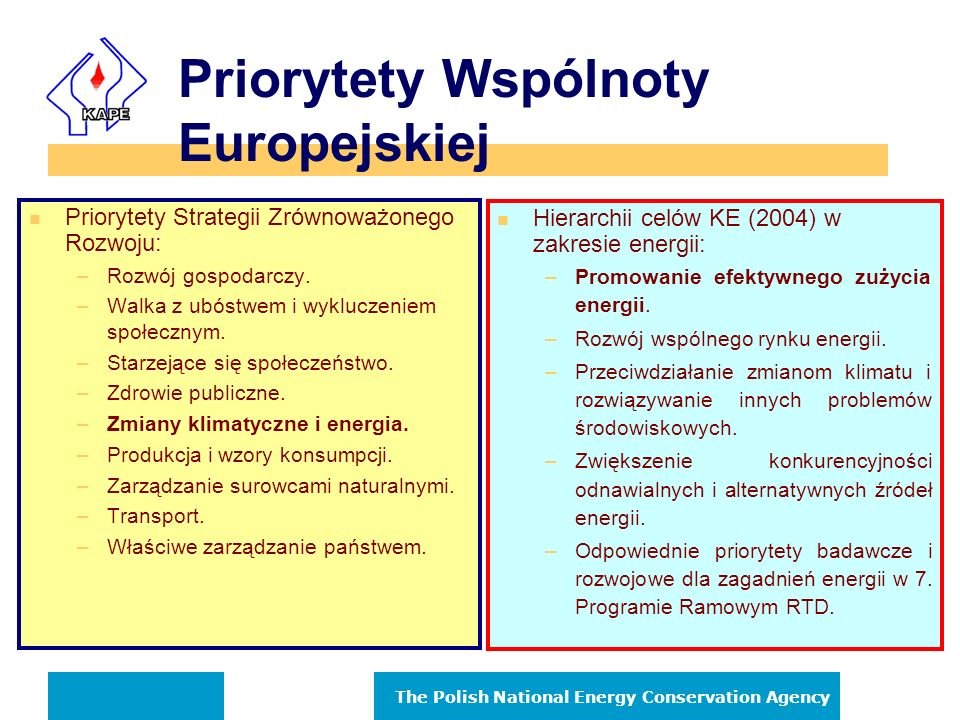 The Polish National Energy Conservation Agency Priorytety Wspólnoty Europejskiej n Priorytety Strategii Zrównoważonego Rozwoju: –Rozwój gospodarczy.