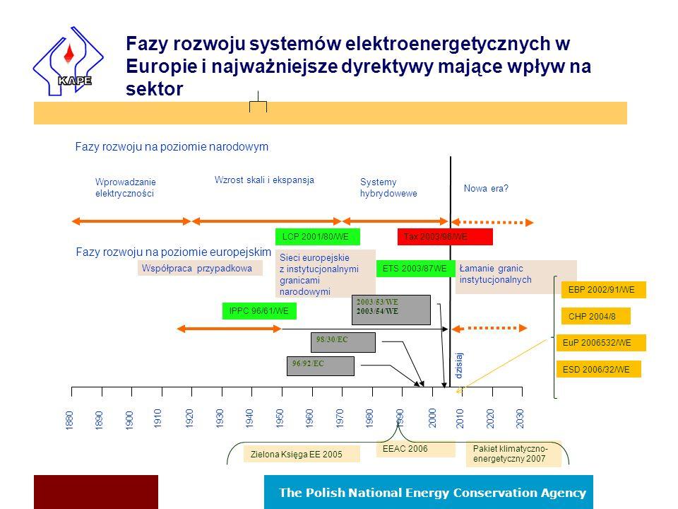 The Polish National Energy Conservation Agency Zaoszczędzenie 20% energii w stosunku do obecnego zużycia Zaoszczędzenie 9% zużycia energii liczone jako średnia zużycia krajowego w latach 2001-2005 Zielona Księga o efektywności energetycznej lub Zrobić więcej używając mniej.
