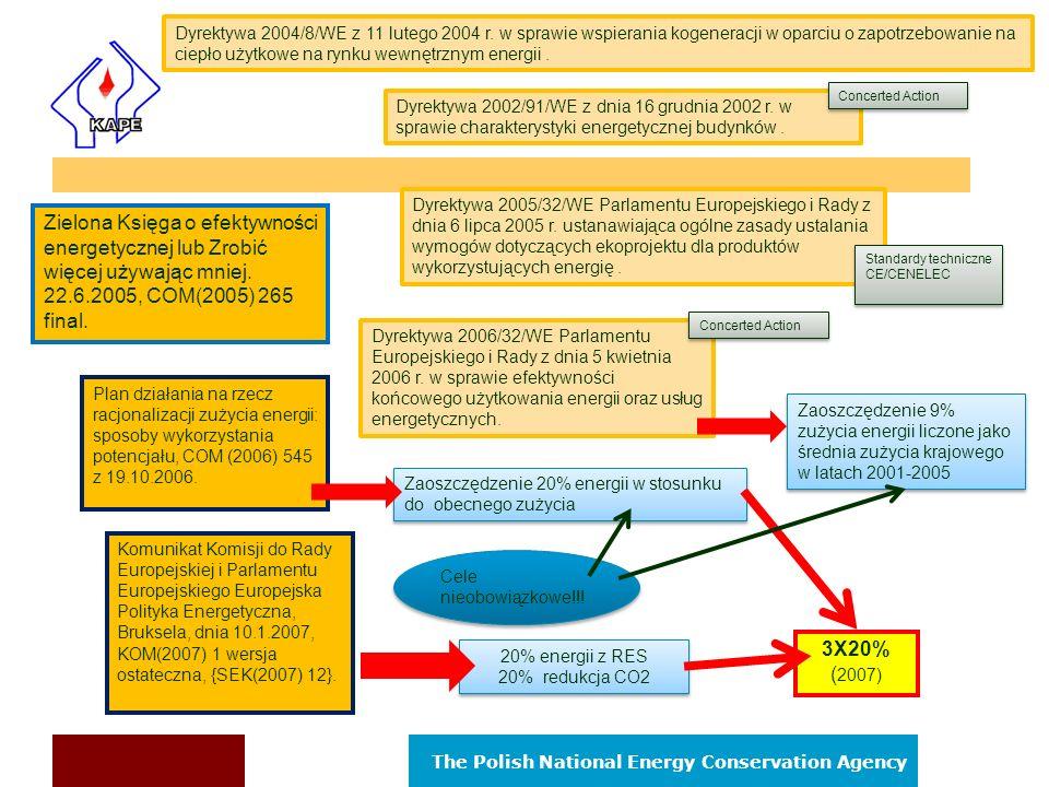The Polish National Energy Conservation Agency Zobowiązania międzynarodowe Polski n Uzyskanie 6% redukcji dwutlenku węgla w latach 2008- 2012, w stosunku do roku 1988 - Ramowa Konwencja Narodów Zjednoczonych w sprawie zmian klimatu wraz - z Protokółem z Kioto (której Polska jest stroną od 1994 r., a Protokół ratyfikowała w 2002 roku).