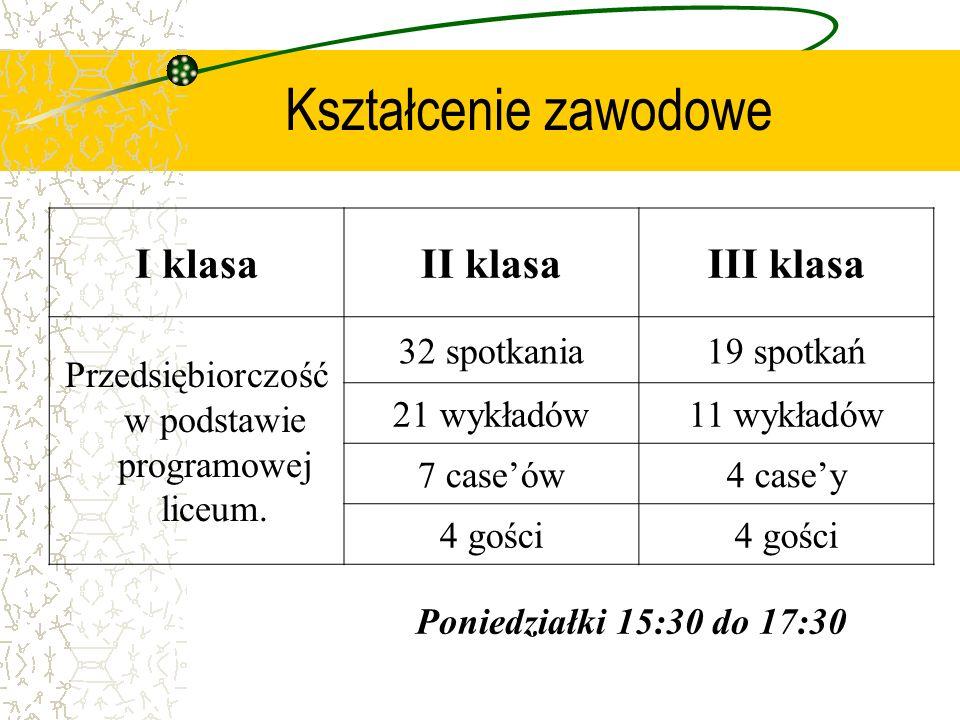 Kształcenie zawodowe I klasaII klasaIII klasa Przedsiębiorczość w podstawie programowej liceum. 32 spotkania19 spotkań 21 wykładów11 wykładów 7 caseów