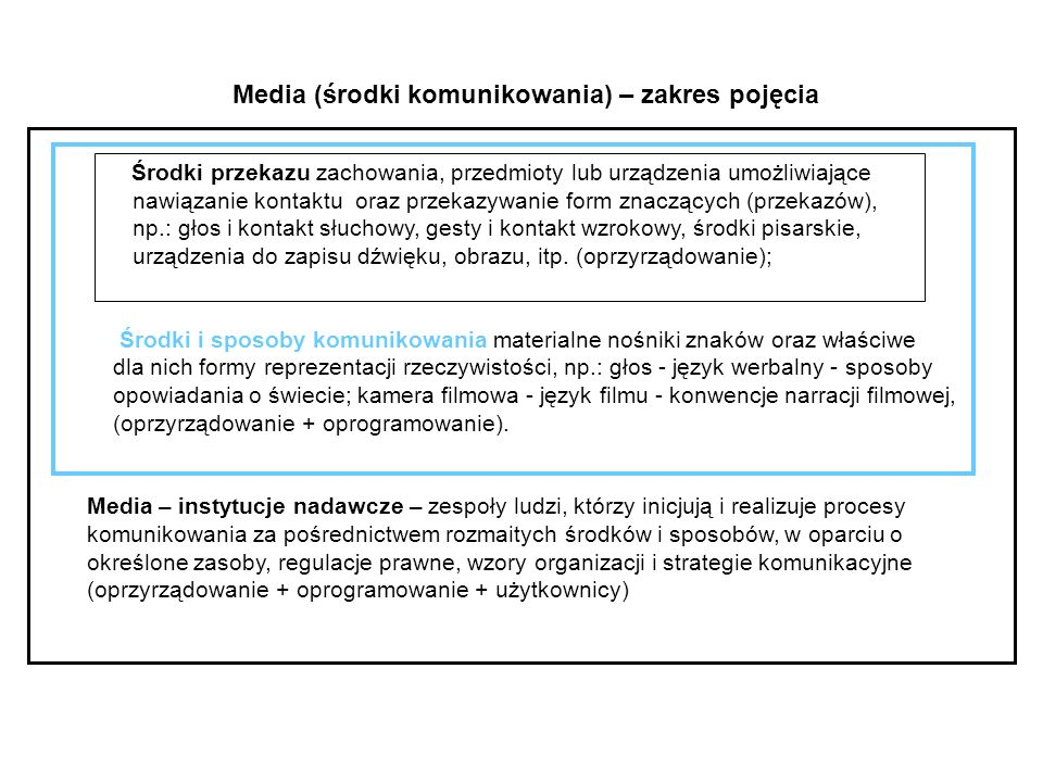 Media (środki komunikowania) – zakres pojęcia Środki przekazu zachowania, przedmioty lub urządzenia umożliwiające nawiązanie kontaktu oraz przekazywan