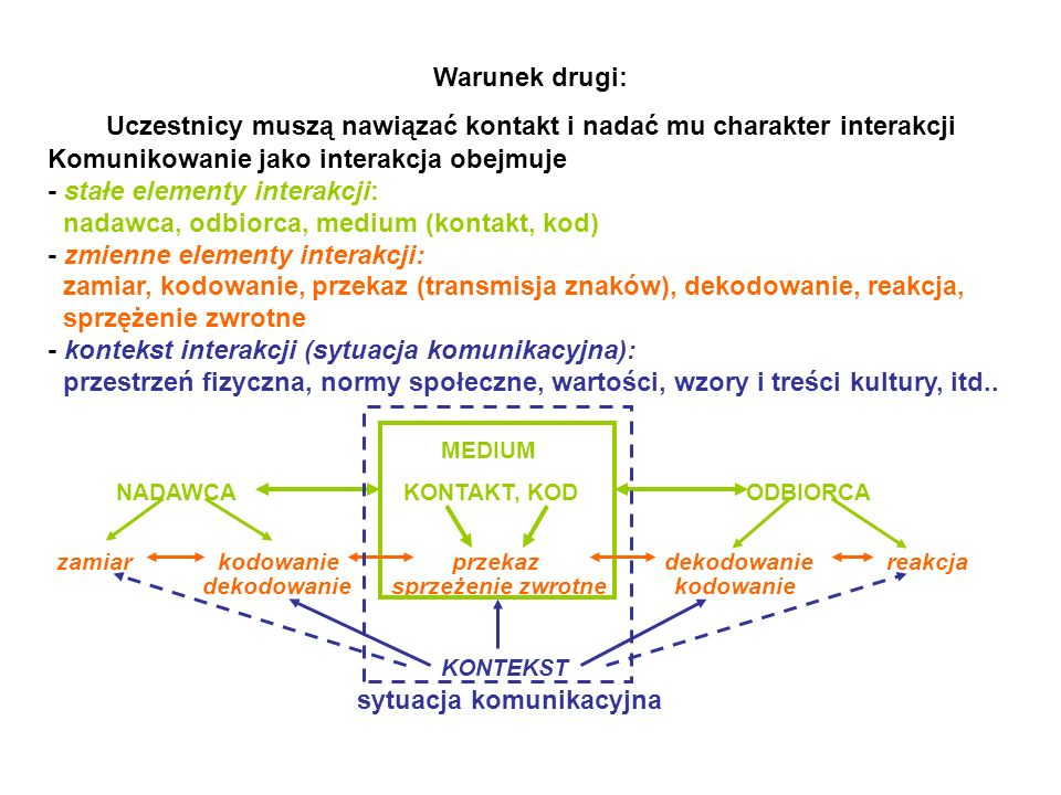Warunek drugi: Uczestnicy muszą nawiązać kontakt i nadać mu charakter interakcji Komunikowanie jako interakcja obejmuje - stałe elementy interakcji: n