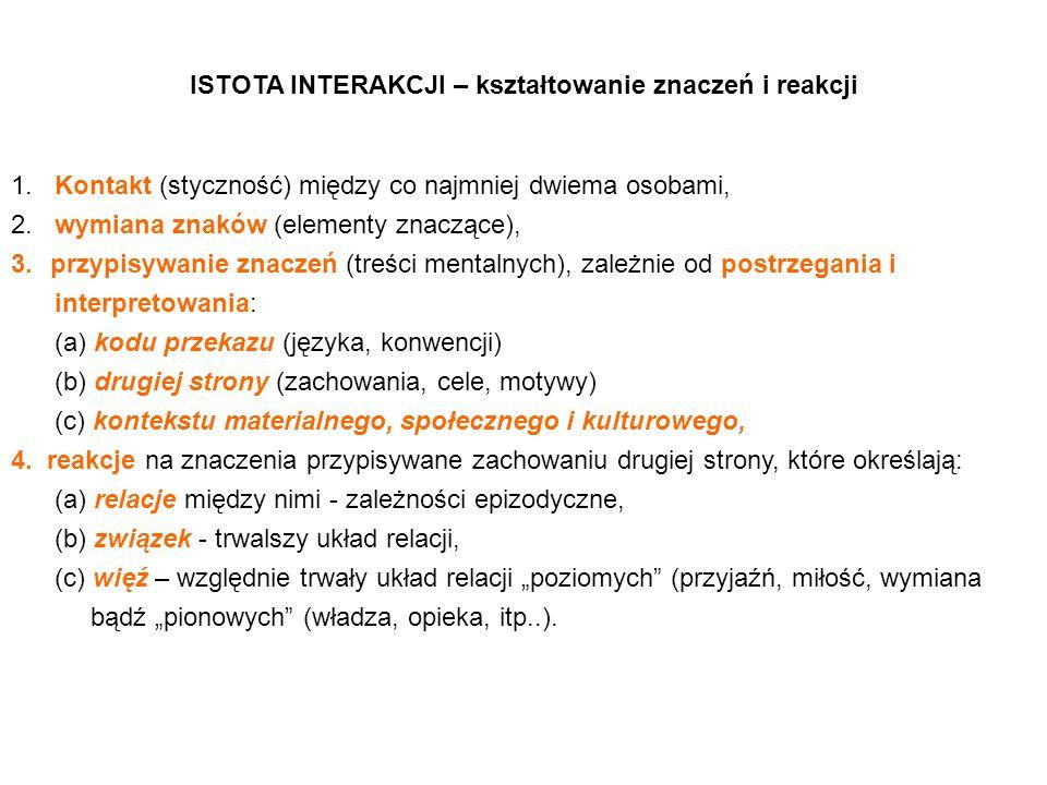 ISTOTA INTERAKCJI – kształtowanie znaczeń i reakcji 1. Kontakt (styczność) między co najmniej dwiema osobami, 2. wymiana znaków (elementy znaczące), 3