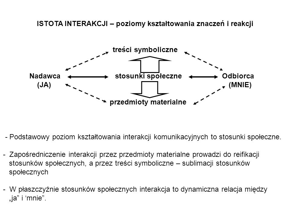 ISTOTA INTERAKCJI – poziomy kształtowania znaczeń i reakcji treści symboliczne Nadawca stosunki społeczne Odbiorca (JA) (MNIE) przedmioty materialne -