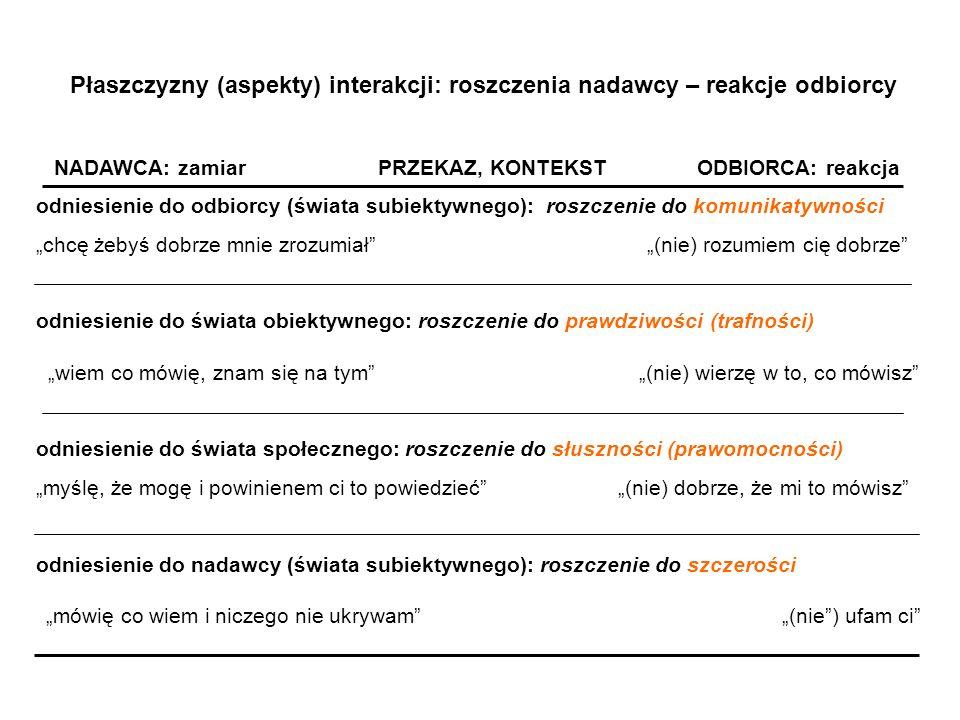 Płaszczyzny (aspekty) interakcji: roszczenia nadawcy – reakcje odbiorcy NADAWCA: zamiar PRZEKAZ, KONTEKST ODBIORCA: reakcja odniesienie do odbiorcy (ś