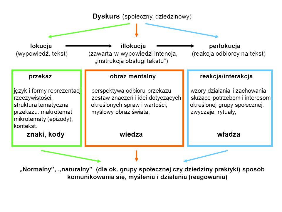 Dyskurs ( społeczny, dziedzinowy) lokucja illokucja perlokucja (wypowiedź, tekst) (zawarta w wypowiedzi intencja, (reakcja odbiorcy na tekst) instrukc