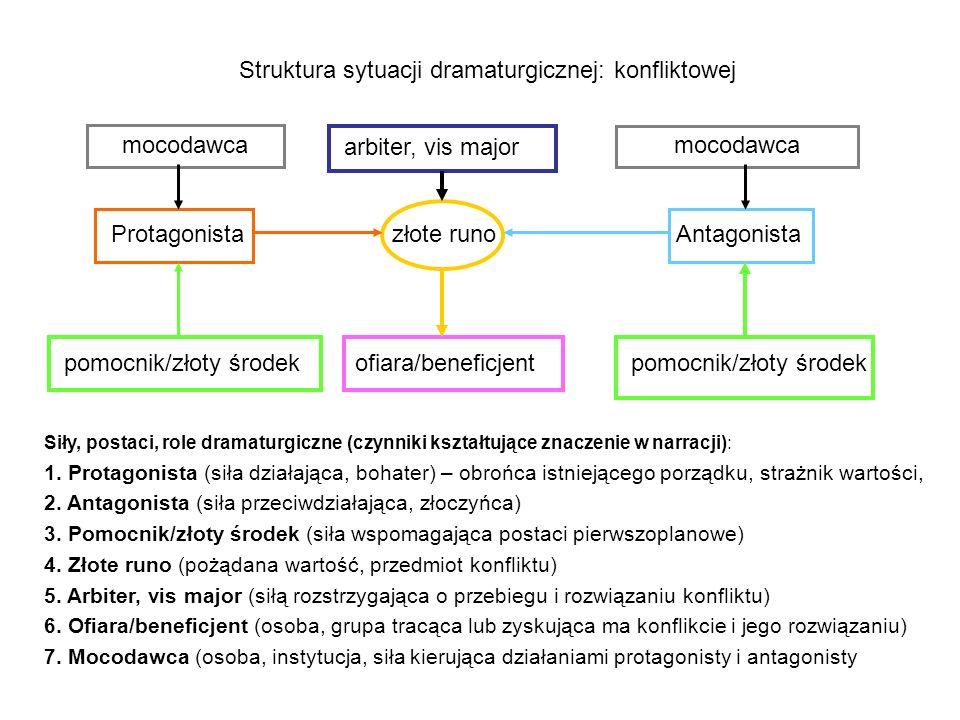 Struktura sytuacji dramaturgicznej: konfliktowej arbiter, vis major Protagonista złote runo Antagonista pomocnik/złoty środek ofiara/beneficjent pomoc
