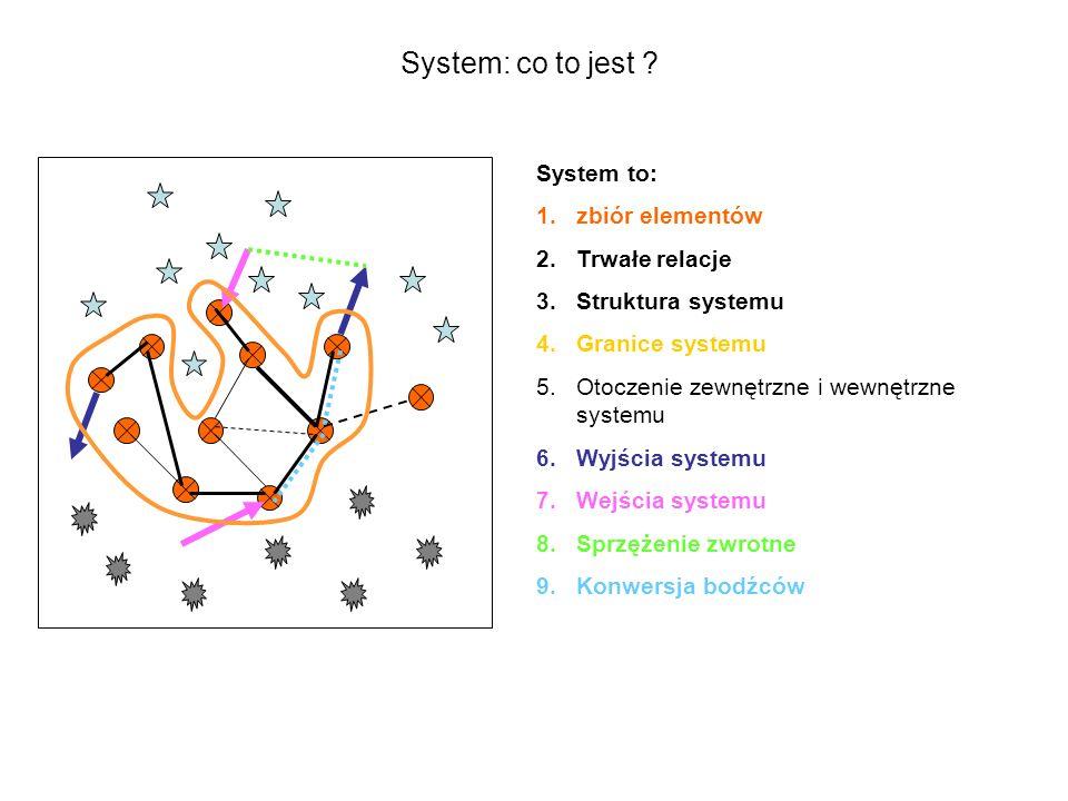 System to: 1.zbiór elementów 2.Trwałe relacje 3.Struktura systemu 4.Granice systemu 5.Otoczenie zewnętrzne i wewnętrzne systemu 6.Wyjścia systemu 7.We