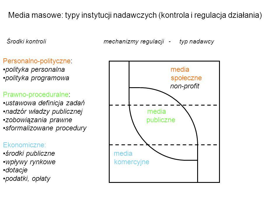 Media masowe: typy instytucji nadawczych (kontrola i regulacja działania) Środki kontroli mechanizmy regulacji - typ nadawcy Personalno-polityczne: po