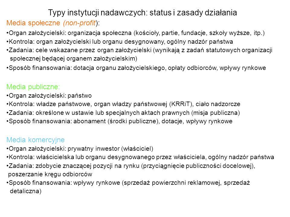 Typy instytucji nadawczych: status i zasady działania Media społeczne (non-profit): Organ założycielski: organizacja społeczna (kościoły, partie, fund