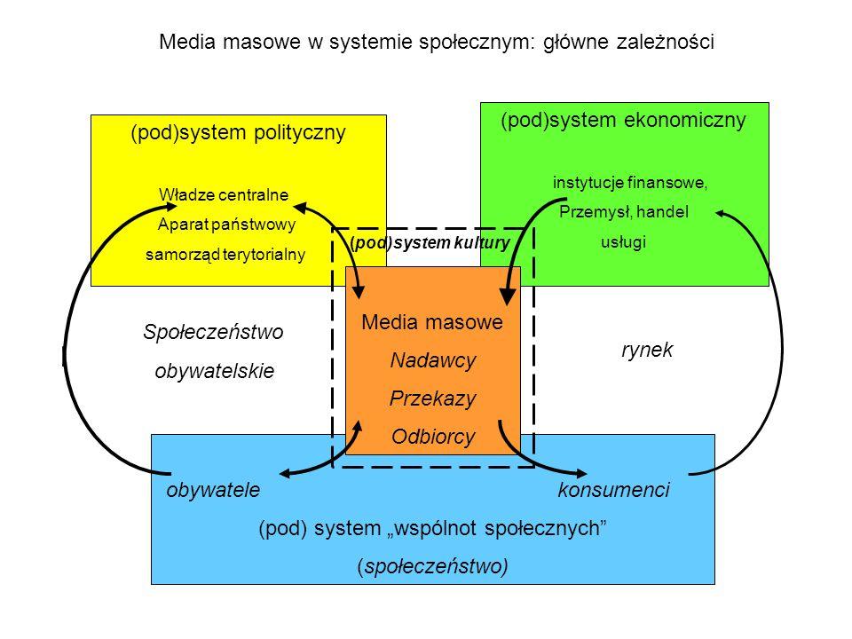(pod)system polityczny Władze centralne Aparat państwowy samorząd terytorialny (pod)system ekonomiczny instytucje finansowe, Przemysł, handel usługi o