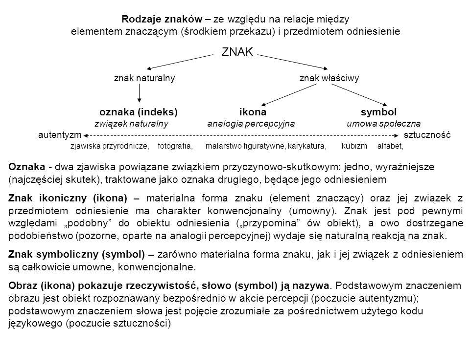 Rodzaje znaków – ze względu na relacje między elementem znaczącym (środkiem przekazu) i przedmiotem odniesienie ZNAK znak naturalny znak właściwy ozna