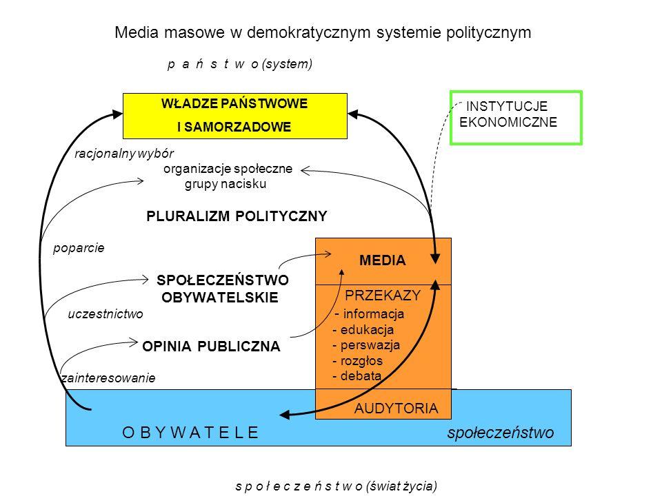 p a ń s t w o (system) INSTYTUCJE EKONOMICZNE racjonalny wybór organizacje społeczne grupy nacisku PLURALIZM POLITYCZNY poparcie SPOŁECZEŃSTWO OBYWATE