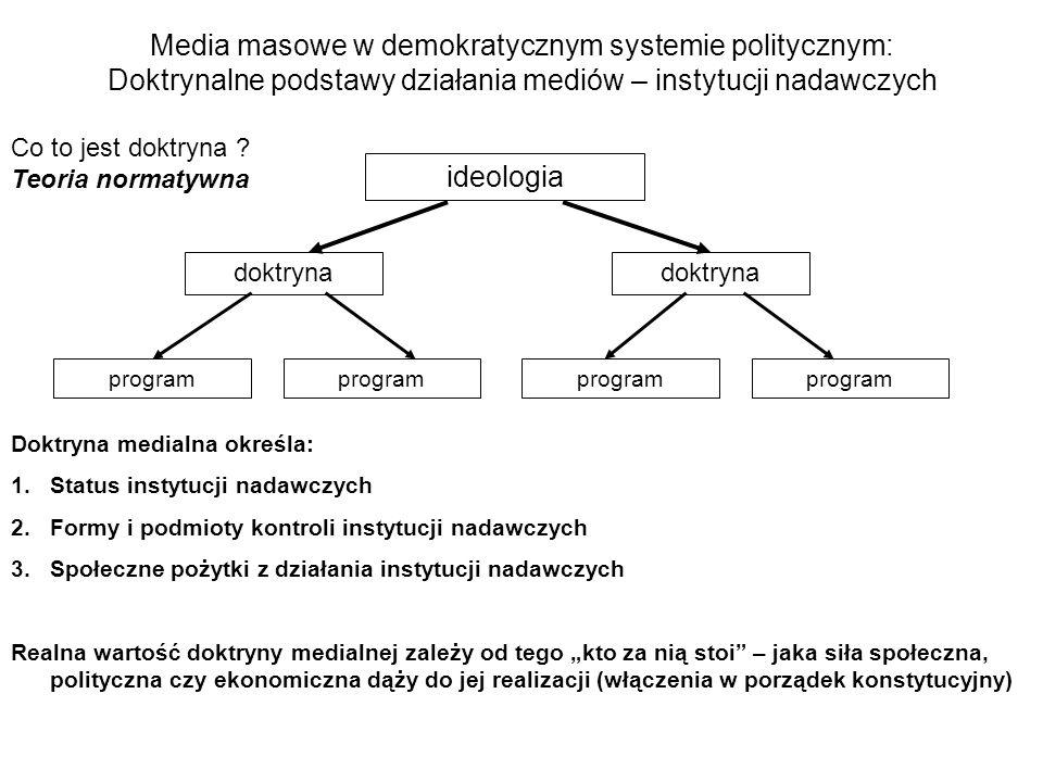 Media masowe w demokratycznym systemie politycznym: Doktrynalne podstawy działania mediów – instytucji nadawczych Co to jest doktryna ? Teoria normaty