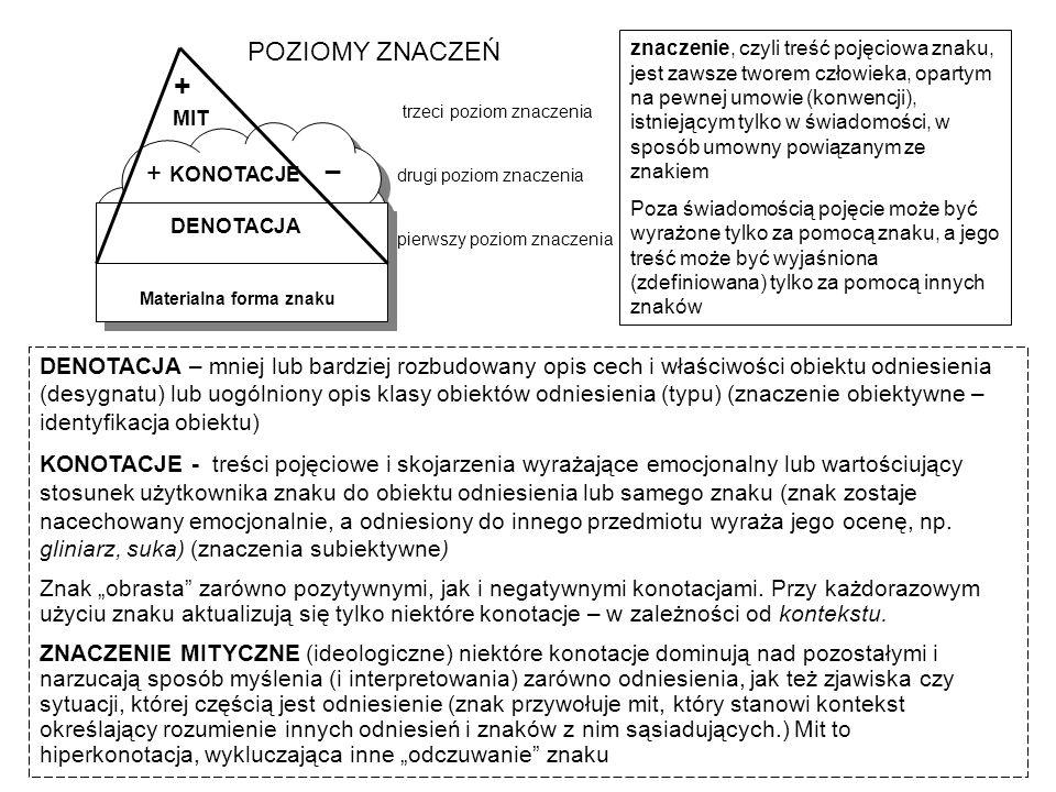 + KONOTACJE DENOTACJA Materialna forma znaku DENOTACJA Materialna forma znaku + MIT trzeci poziom znaczenia drugi poziom znaczenia pierwszy poziom zna