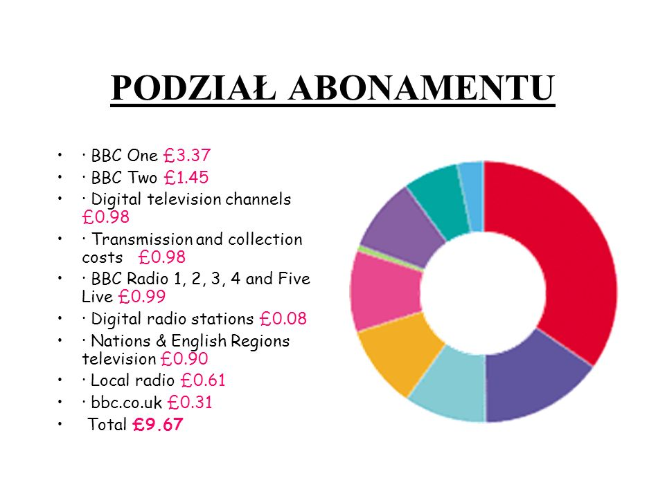 PODZIAŁ ABONAMENTU · BBC One £3.37 · BBC Two £1.45 · Digital television channels £0.98 · Transmission and collection costs £0.98 · BBC Radio 1, 2, 3,
